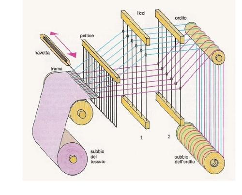 La filatura sanotint light tabella colori - Tessili per la casa ...